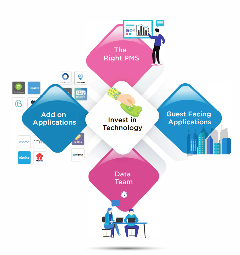 Invest in Technology Data Apps PMS