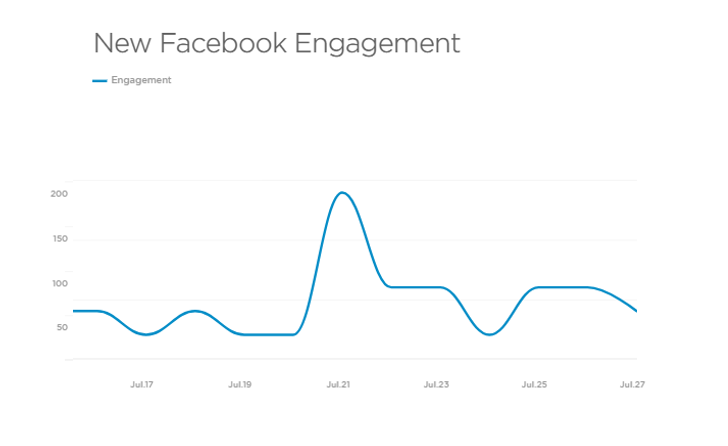 New Facebook Engagement