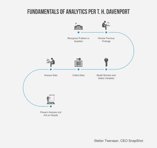 fundamentals-of-analytics-per-t-h-davenport.png