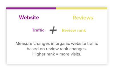 Hotel Website Reviews Traffic Hospitality Data Platform