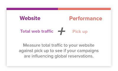 Hotel Website Web Traffic Performance Influence Hospitality Data Platform