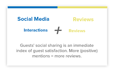 Hotel Social Media Interactions Reviews Hospitality Data Platform