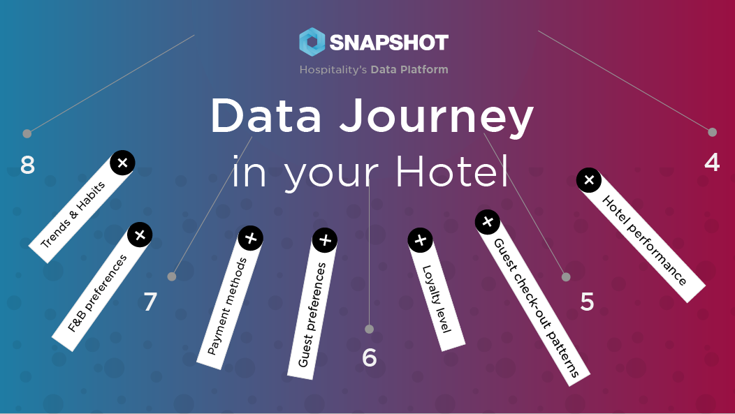 The Data Journey in a Hotel