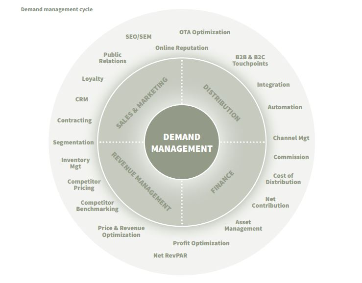 demand_management_cycle.jpg