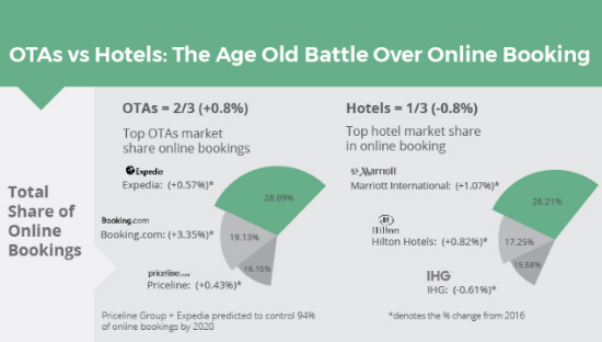 ota vs hotels.png