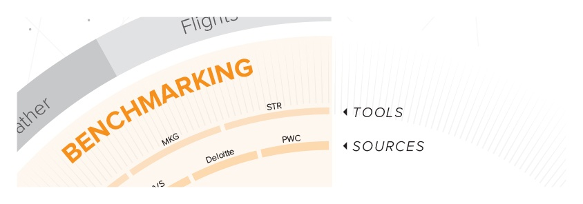 Tools Sources Big Data Hotels Hospitality Data Platform Benchmarking